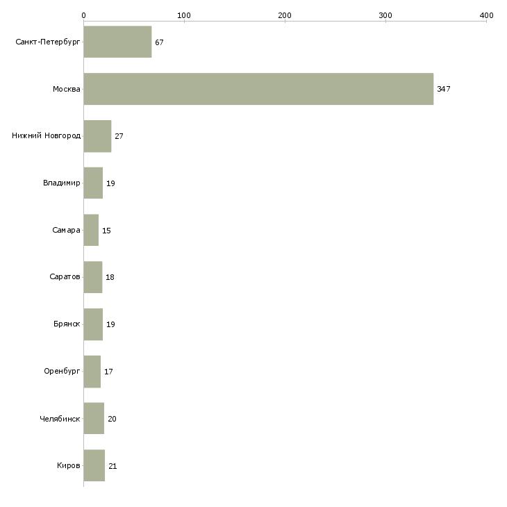 Найти работу упаковщик фасовщик-Число вакансий «упаковщик фасовщик» на сайте в городах Росcии