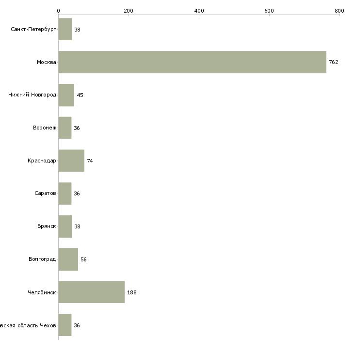 Найти работу упаковщицы вахта-Число вакансий «упаковщицы вахта» на сайте в городах Росcии