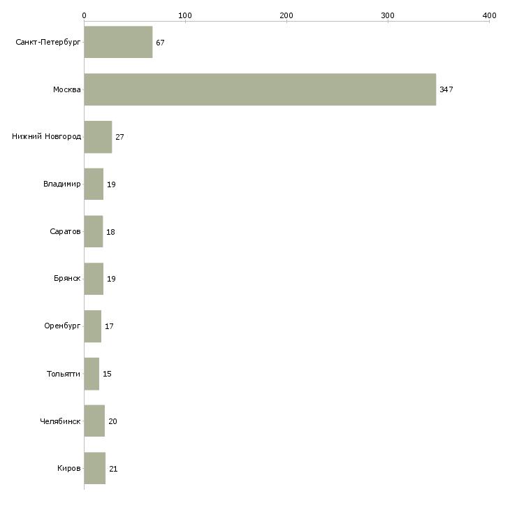 Найти работу фасовщик упаковщик-Число вакансий «фасовщик упаковщик» на сайте в городах Росcии