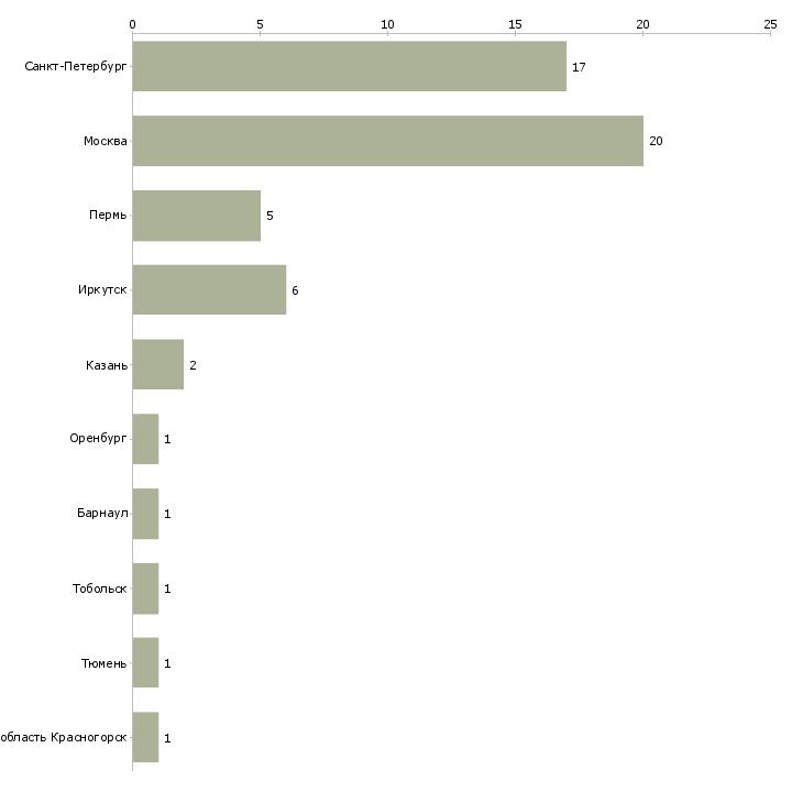 Найти работу чертежник-Число вакансий «чертежник» на сайте в городах Росcии