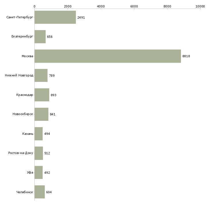 Найти работу менеджер продаж услуг-Число вакансий «менеджер продаж услуг» на сайте в городах Росcии