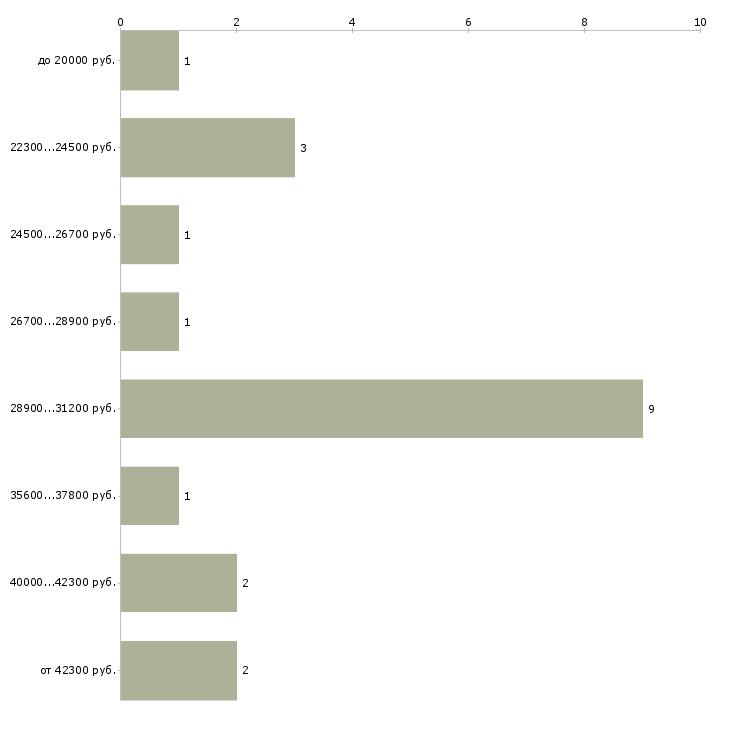 Работа кондитером частичная занятость