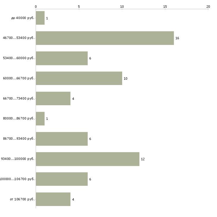 Найти работу водитель такси без аренды  - График распределения вакансий «водитель такси без аренды» по зарплате