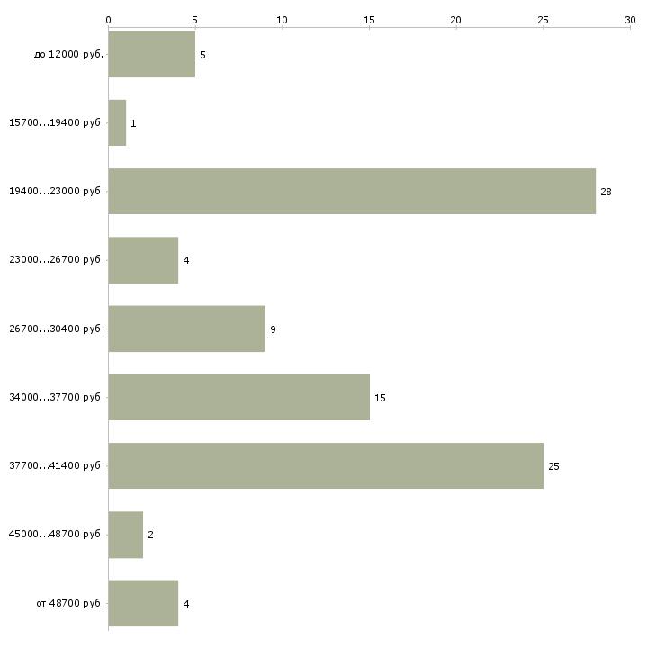 Найти работу официант на утро  - График распределения вакансий «официант на утро» по зарплате