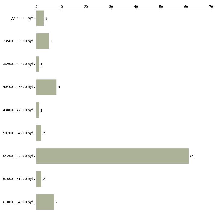 Свежие вакансии в шереметьево 1 работа керчь свежие вакансии 2015