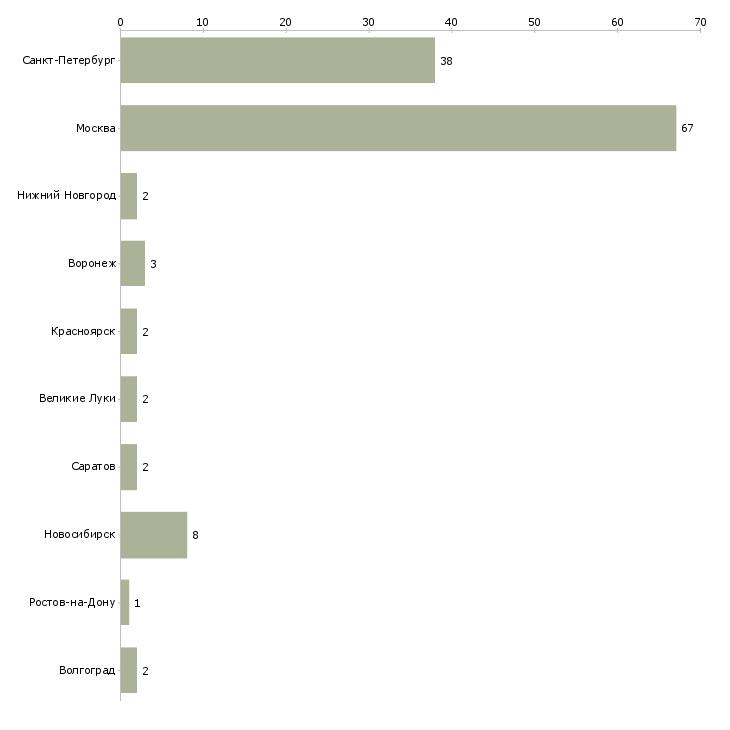 Работа охранник инкасатора график 2/2 москва