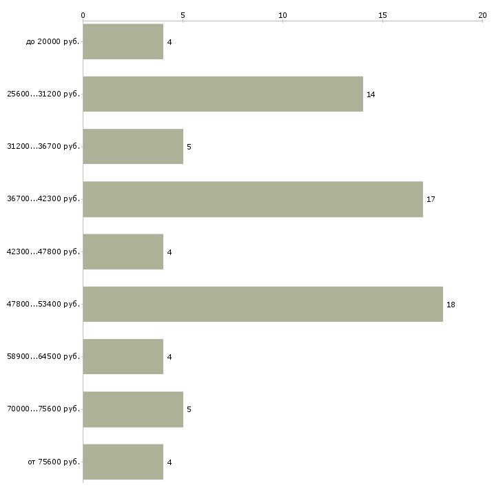 Найти работу бармен в Краснодаре - График распределения вакансий «бармен» по зарплате