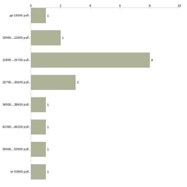 Дополнительный заработок в москве заработок в интернете с видеокартой