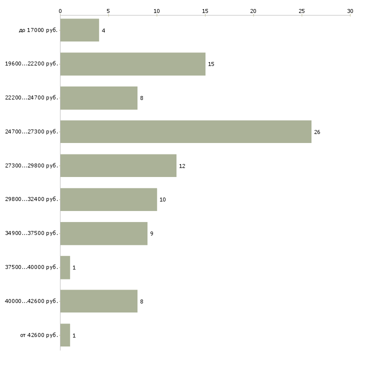 Работа в г серпухов свежие вакансии авито работа в подольске свежие вакансии 2015 год уборщица