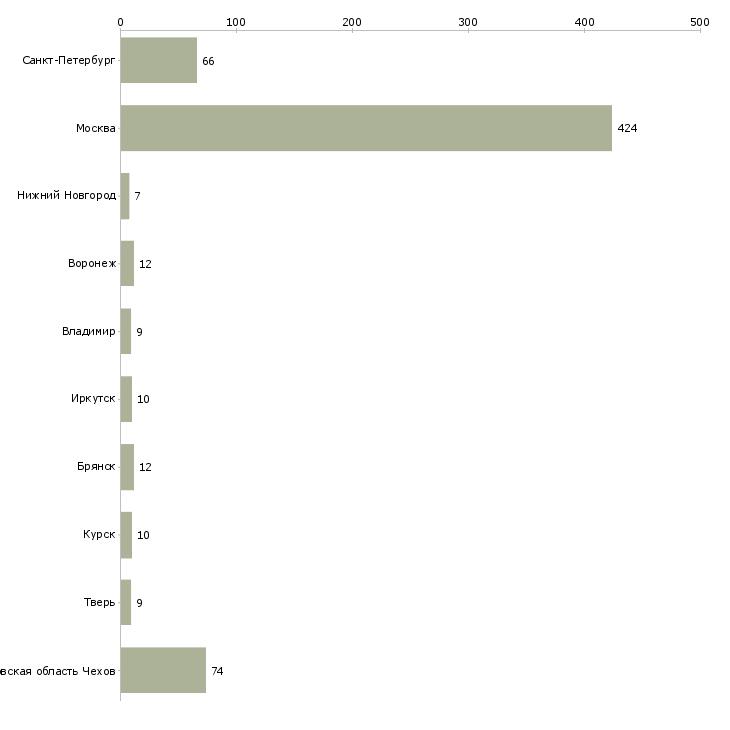 Работа упаковщица фасовщица график 2.2 свежие вакансии сегодня руза рай ру доска объявлений