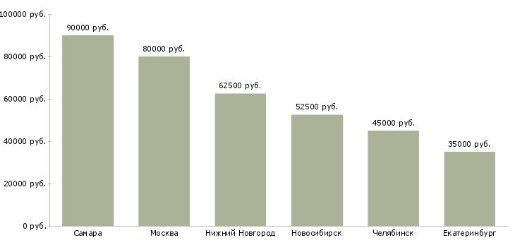 Работа ру в ярославле свежие вакансии доска частных объявлений о загородной недвижимости московской области