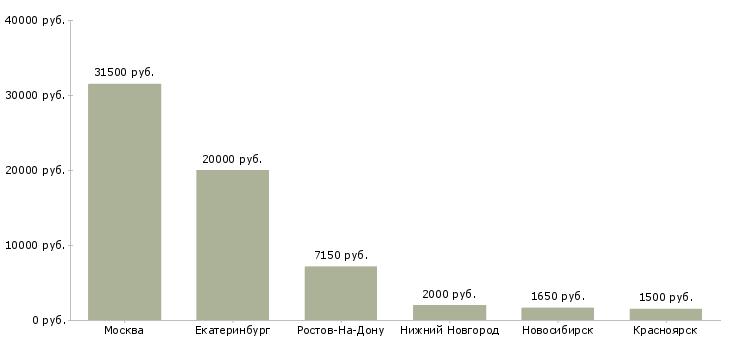 Работа в тюмени 72 свежие вакансии домработница донецк работа срочно свежие вакансии