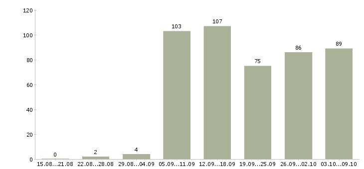 Работа «тайный сотрудник»-Число вакансий «тайный сотрудник» на сайте за 2 месяца