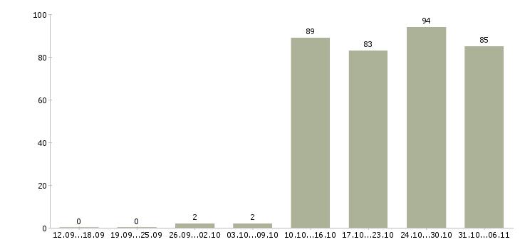 Работа администратор в Калуге - Число вакансий в Калуге по специальности администратор за 2 месяца