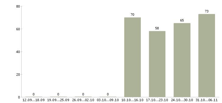 Работа курьер в Калуге - Число вакансий в Калуге по специальности курьер за 2 месяца