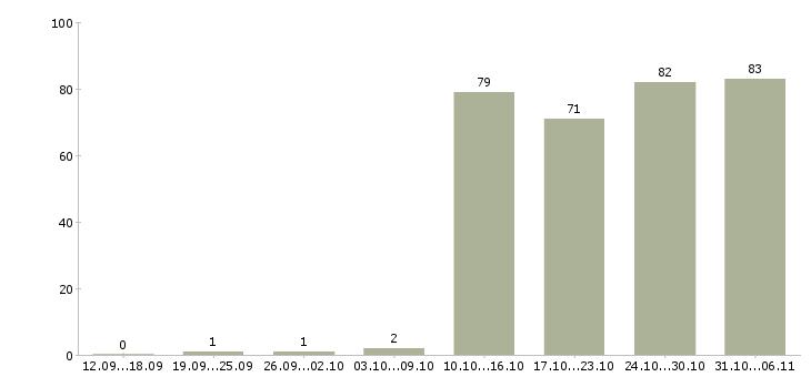 Работа управляющий в Калуге - Число вакансий в Калуге по специальности управляющий за 2 месяца
