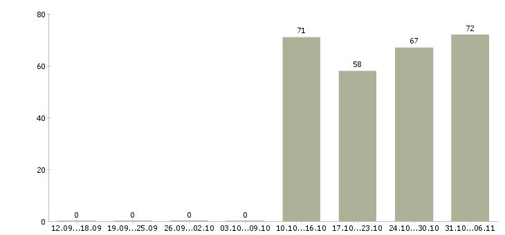 Работа мерчендайзер в Костроме - Число вакансий в Костроме по специальности мерчендайзер за 2 месяца