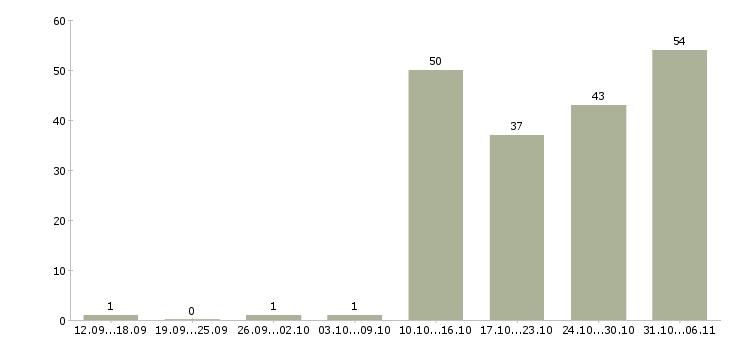 Работа оператор пк в Костроме - Число вакансий в Костроме по специальности оператор пк за 2 месяца