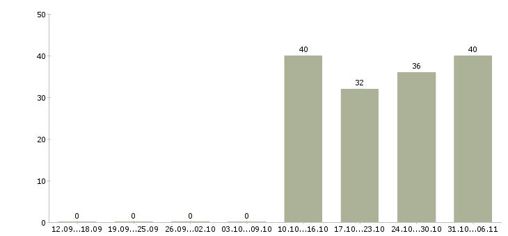 Работа курьер в Красногорске - Число вакансий в Красногорске по специальности курьер за 2 месяца