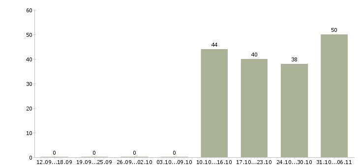 Работа упаковщик в Красногорске - Число вакансий в Красногорске по специальности упаковщик за 2 месяца