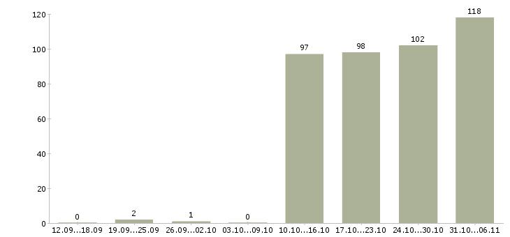 Работа секретарь в Красноярске - Число вакансий в Красноярске по специальности секретарь за 2 месяца