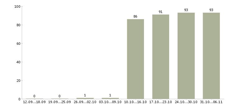 Работа администратор в Курске - Число вакансий в Курске по специальности администратор за 2 месяца