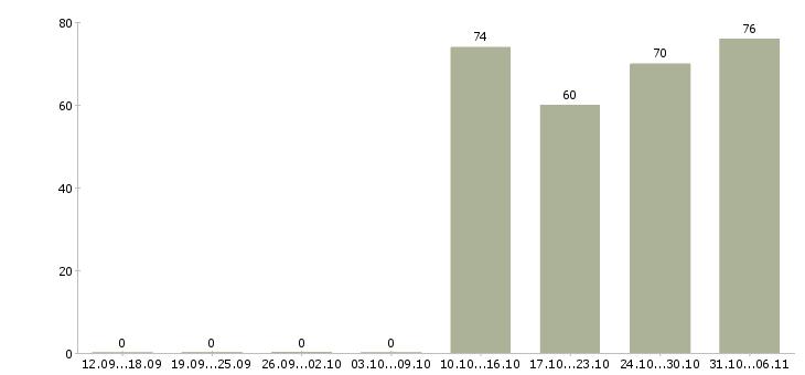 Работа помощник руководителя в Курске - Число вакансий в Курске по специальности помощник руководителя за 2 месяца