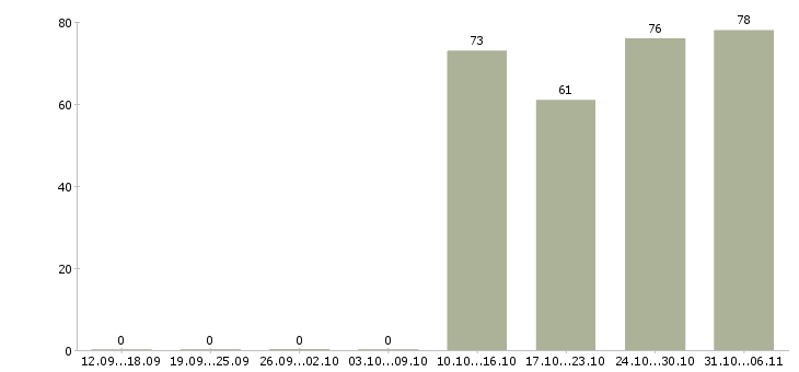 Работа секретарь в Курске - Число вакансий в Курске по специальности секретарь за 2 месяца