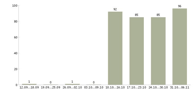 Работа водитель в Липецке - Число вакансий в Липецке по специальности водитель за 2 месяца