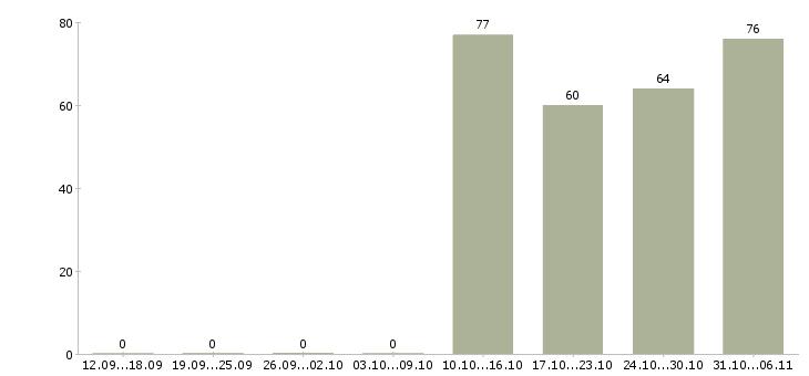 Работа логист в Липецке - Число вакансий в Липецке по специальности логист за 2 месяца