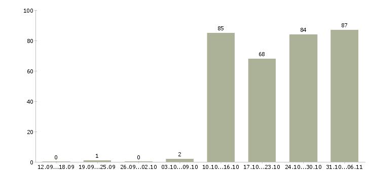 Работа управляющий в Липецке - Число вакансий в Липецке по специальности управляющий за 2 месяца