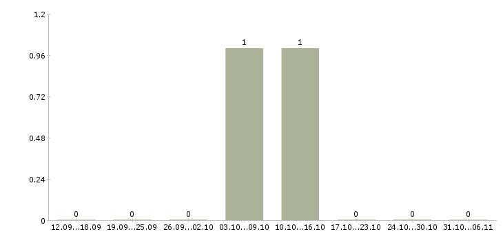 Работа каменщик в Люберцах - Число вакансий в Люберцах по специальности каменщик за 2 месяца
