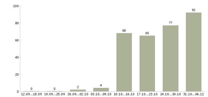 Работа разнорабочий в Люберцах - Число вакансий в Люберцах по специальности разнорабочий за 2 месяца
