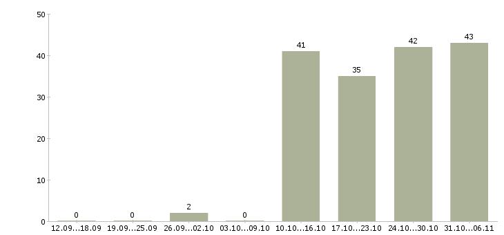 Работа администратор в Обнинске - Число вакансий в Обнинске по специальности администратор за 2 месяца
