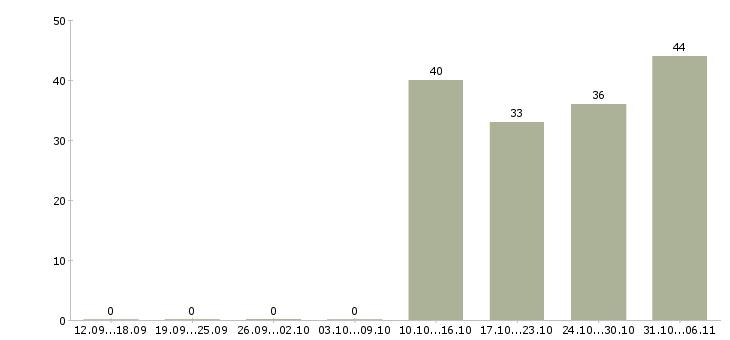 Работа помощник руководителя в Обнинске - Число вакансий в Обнинске по специальности помощник руководителя за 2 месяца