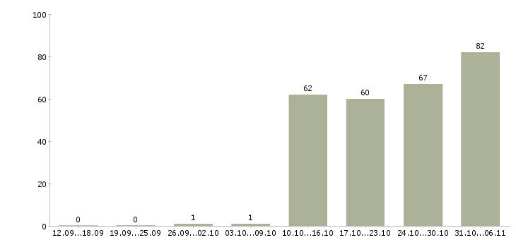 Работа разнорабочий в Обнинске - Число вакансий в Обнинске по специальности разнорабочий за 2 месяца