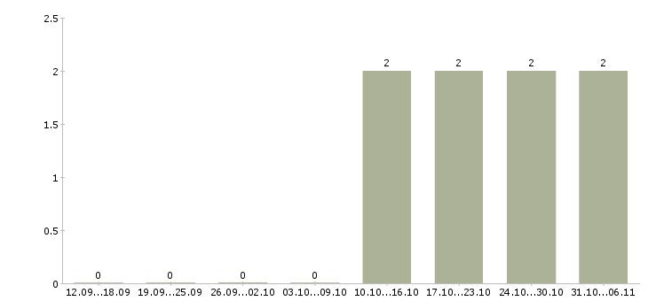 Работа системный администратор в Обнинске - Число вакансий в Обнинске по специальности системный администратор за 2 месяца