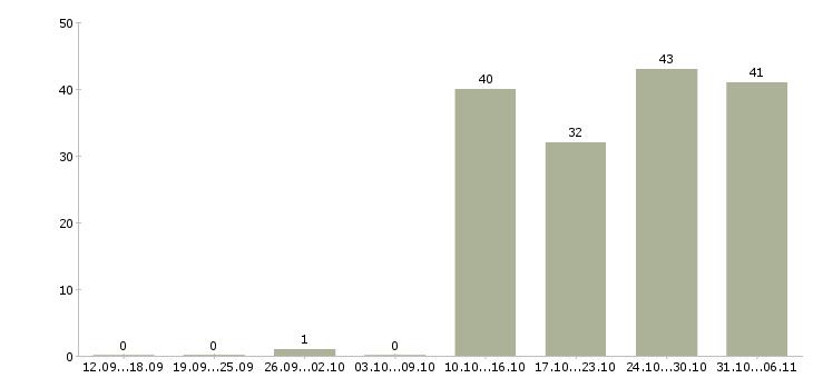 Работа управляющий в Обнинске - Число вакансий в Обнинске по специальности управляющий за 2 месяца