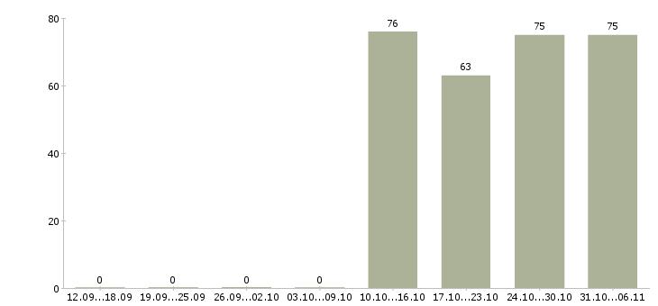 Работа мерчендайзер в Оренбурге - Число вакансий в Оренбурге по специальности мерчендайзер за 2 месяца