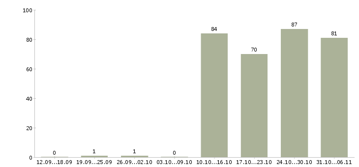 Работа управляющий в Оренбурге - Число вакансий в Оренбурге по специальности управляющий за 2 месяца