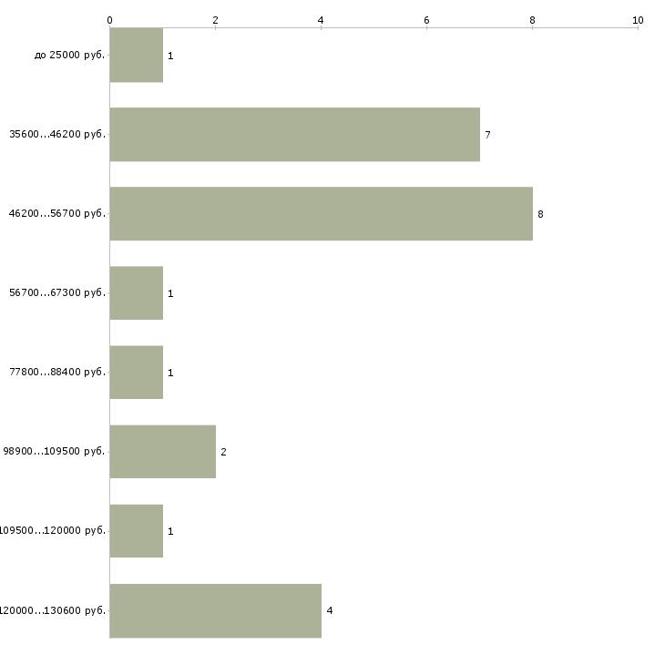 Поиск работы в москве свежие вакансии координатор аналитик специалист пинта-урал доска объявлений