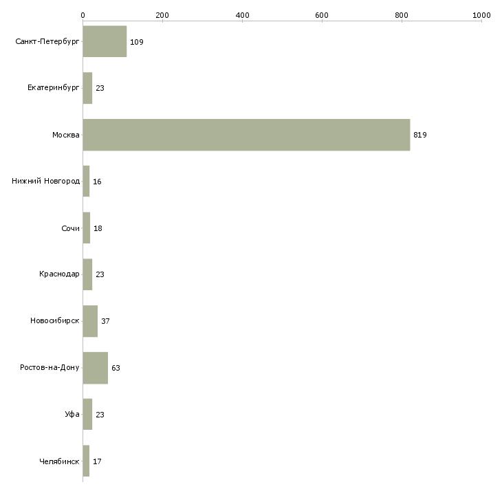 Найти работу менеджер продаж рекламным агентствам-Число вакансий «менеджер продаж рекламным агентствам» на сайте в городах Росcии