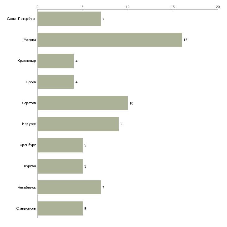 Найти работу тайный проверяющий-Число вакансий «тайный проверяющий» на сайте в городах Росcии